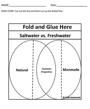 Natural and Manmade Resources Venn Diagrams
