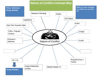 Nature of Conflict Concept Map