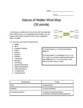 Nature of Matter Mind Map