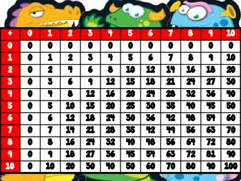 Monster Number Charts (Multiplication, Addition, and 100's Chart)