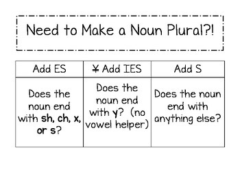 Need to Make a Noun Plural?