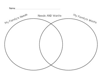 Needs and Wants Venn Diagram