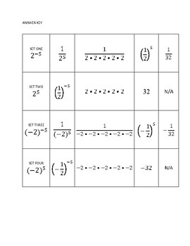 Negative Exponent Card Sort (challenging but can be scaffolded)