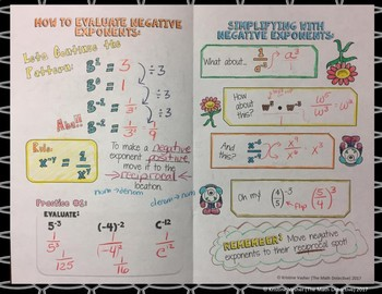 Negative Exponents - Doodle Notes Brochure for Interactive Notebooks
