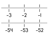 Negative Number Line -1 to -204 - Printable for Classroom Wall
