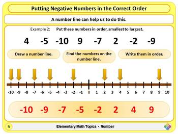 Negative Numbers for Elementary School Math
