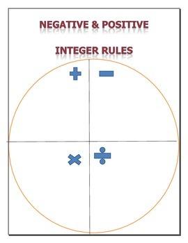Negative/Positive integer basic operations fill in activity/ ESL/ SPED friendly