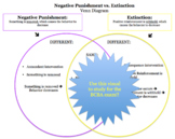 Negative Punishment vs. Extinction