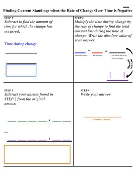 Negative Rate of Change Process Guide