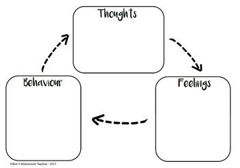 Negative Thoughts - Student CBT worksheets