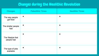 Neolithic Revolution Essay & Graphic Organizer - BUNDLE