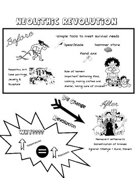 Neolithic Revolution Sketch Notes