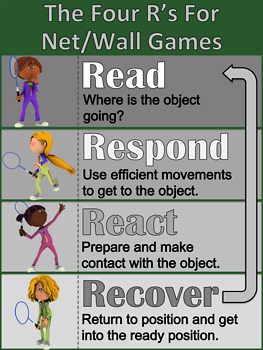 Net And Wall Game Poster - Game Strategies - TGFU - Editable