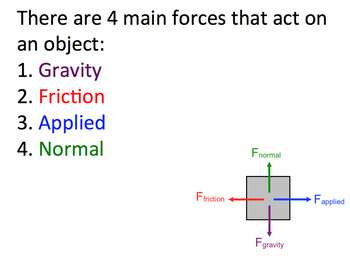 Net Force and Free Body Diagrams SMART notebook by Science ...