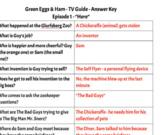 Netflix Green Eggs & Ham FULL SERIES Questions/Google Ready/No Prep Printing