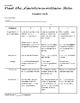 Neurotransmitters: Create a Skit/Story, Rubric, Handouts: Lesson Plan; Psych/Bio