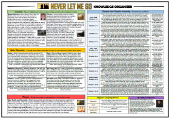 Never Let Me Go Knowledge Organiser/ Revision Mat!