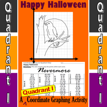 Nevermore - A Quadrant I Coordinate Graphing Activity