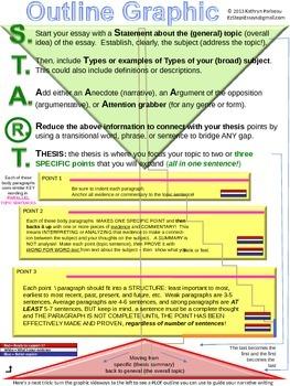 ELA - 4 graphic organizers in one! Essay, Summary, Constru