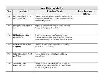 New Deal Agency and Legislation Chart ABC Soup