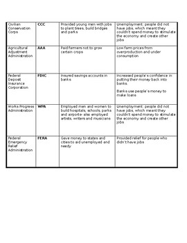 New Deal Chart with Answer Key