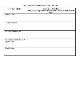 New Deal Programs and Legislation Chart