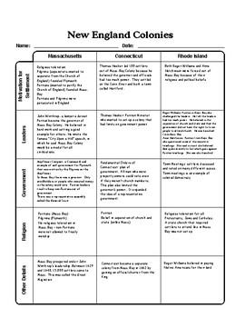 New England Colonies Graphic Organizer Chart with Answer Key