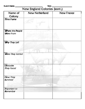 New England Colonies Note Taking Chart