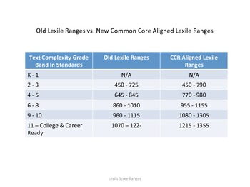 New Lexile Ranges for CCR