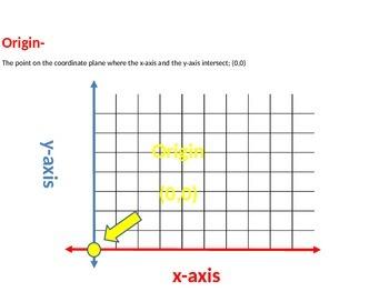 Math TEKS 5.4C&D recognizing, generating,& graphing numerical patterns vocab