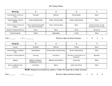 New SAT Essay Rubric Made Easy!