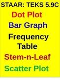 5TH New TEKS (5.9C) Frequency Table, Dot Plot, Stem-n-Leaf