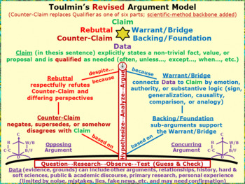 Toulmin Argument Model: claim, data, warrant/backing, counter-claim/rebuttal