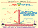 Toulmin Argument Model: claim, data, warrant/backing, coun