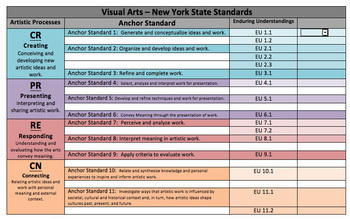 New York State Visual Arts High School Lesson Plan 2018 By Artivites