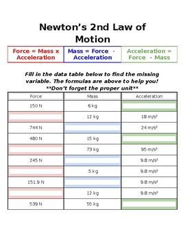 Newton's 2nd Law Practice