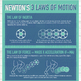 Newton's 3 Laws Poster: Science / Inertia / Force / Action Reaction / Physics