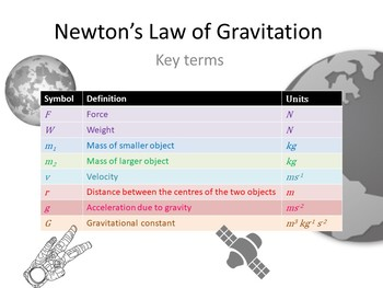 Newton's Law of Gravitation Classroom Displays and Worked Examples