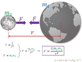 Newton's Law of Gravitation Classroom Displays and Worked