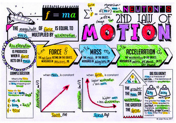 Newton's Laws of Motion Doodle Notes
