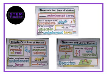 Newton's Laws of Motion Physics Posters