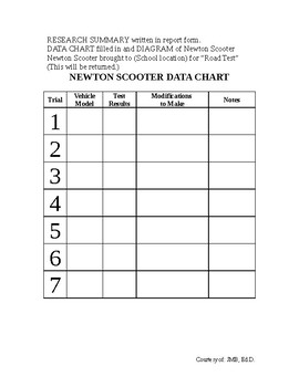 Newton's Scooter Project with Rubric