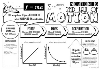 Newton's Second Law of Motion Doodle Notes + Quiz
