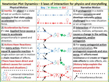 Newtonian Plot Dynamics: Animated GIF compares laws of motion and storytelling