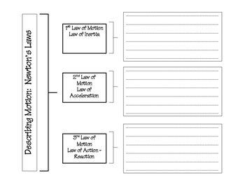 Newton's Laws Graphic Organizer