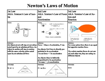 newton 39 s laws of motion foldable by sci teach teachers pay teachers. Black Bedroom Furniture Sets. Home Design Ideas