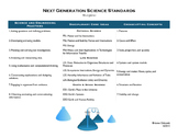 Next Generation Science Standards At-a-Glance