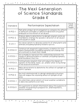 Next Generation of Science Standards Checklists Grades K-5 Bundle