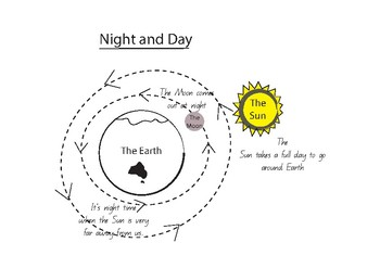 Night and Day - Resources