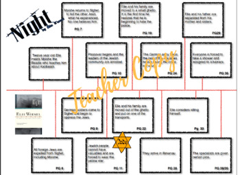 Night by Elie Wiesel TimeLine - to be used with a novel study